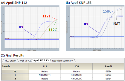 APE-1111 Graph